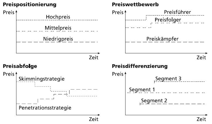 Preisstrategien im Marketing